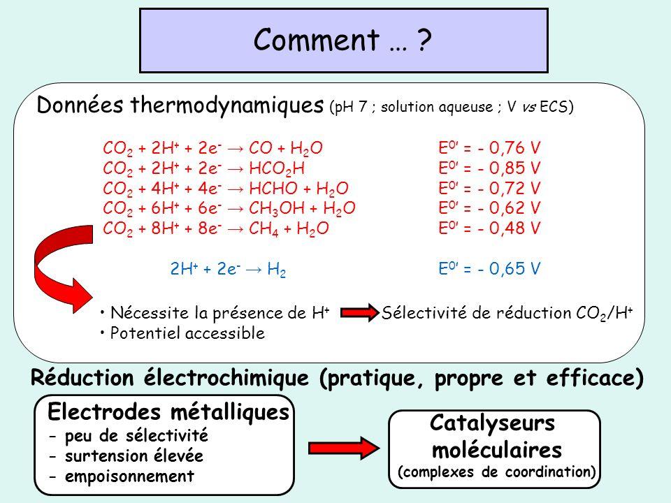 Réduction électrochimique (pratique, propre et efficace) Comment … ? Données thermodynamiques (pH 7 ; solution aqueuse ; V vs ECS) CO 2 + 2H + + 2e -