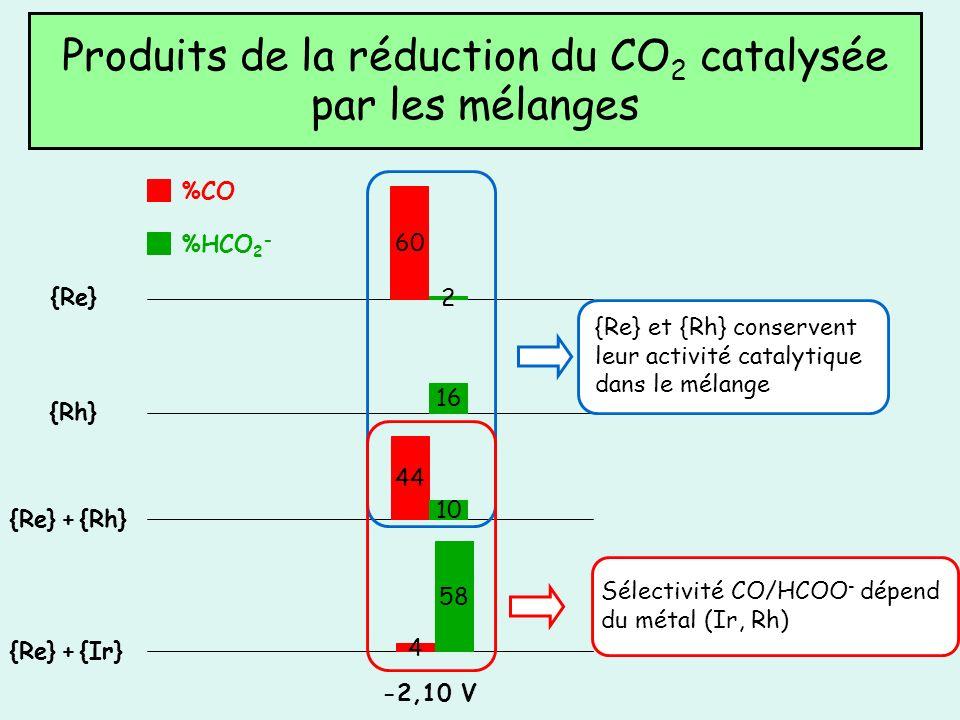 Produits de la réduction du CO 2 catalysée par les mélanges {Rh} {Re} {Re} + {Rh} 16 60 2 44 10 %CO %HCO 2 - {Re} et {Rh} conservent leur activité cat