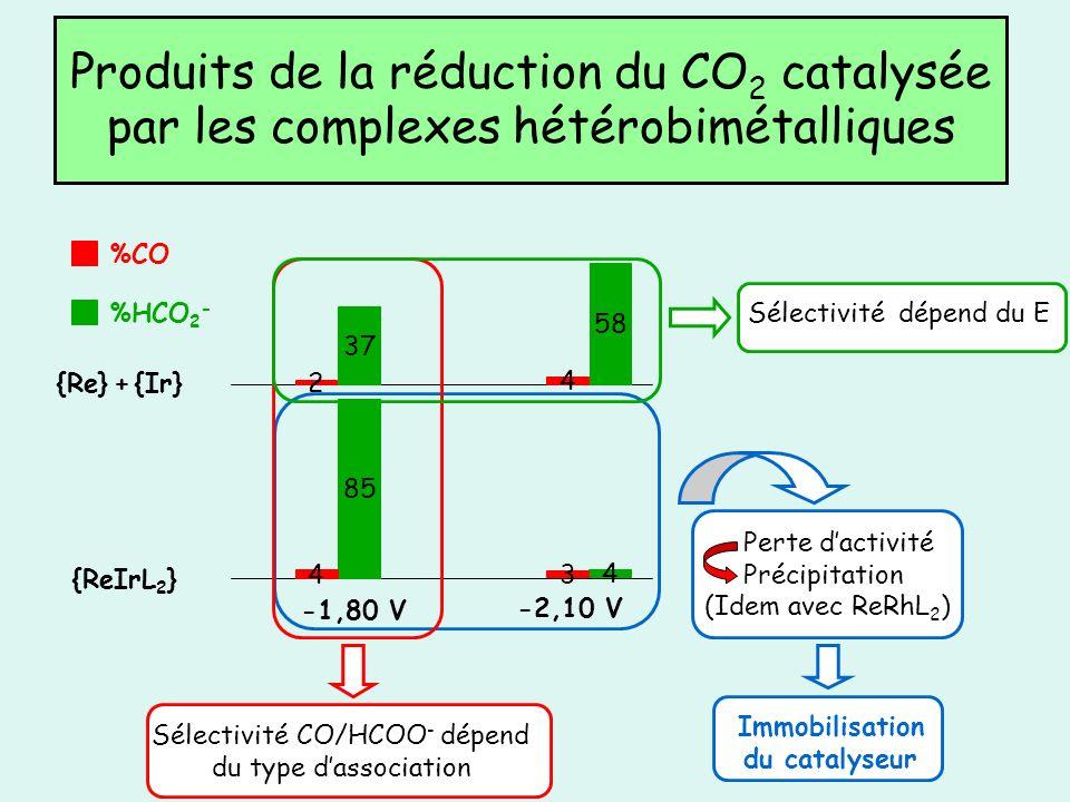 Produits de la réduction du CO 2 catalysée par les complexes hétérobimétalliques {ReIrL 2 } {Re} + {Ir} Sélectivité CO/HCOO - dépend du type dassociat