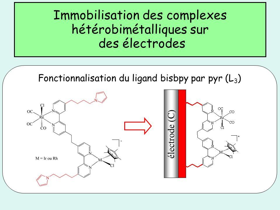 Immobilisation des complexes hétérobimétalliques sur des électrodes électrode (C) Fonctionnalisation du ligand bisbpy par pyr (L 3 )