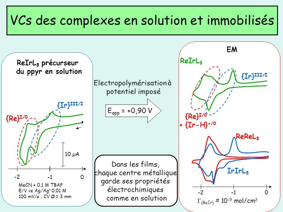 VCs des complexes en solution et immobilisés 0 -2 10 µA {Ir} III/I {Re} I/0 ReIrL 3 précurseur du ppyr en solution E app = +0,90 V EM Electropolyméris