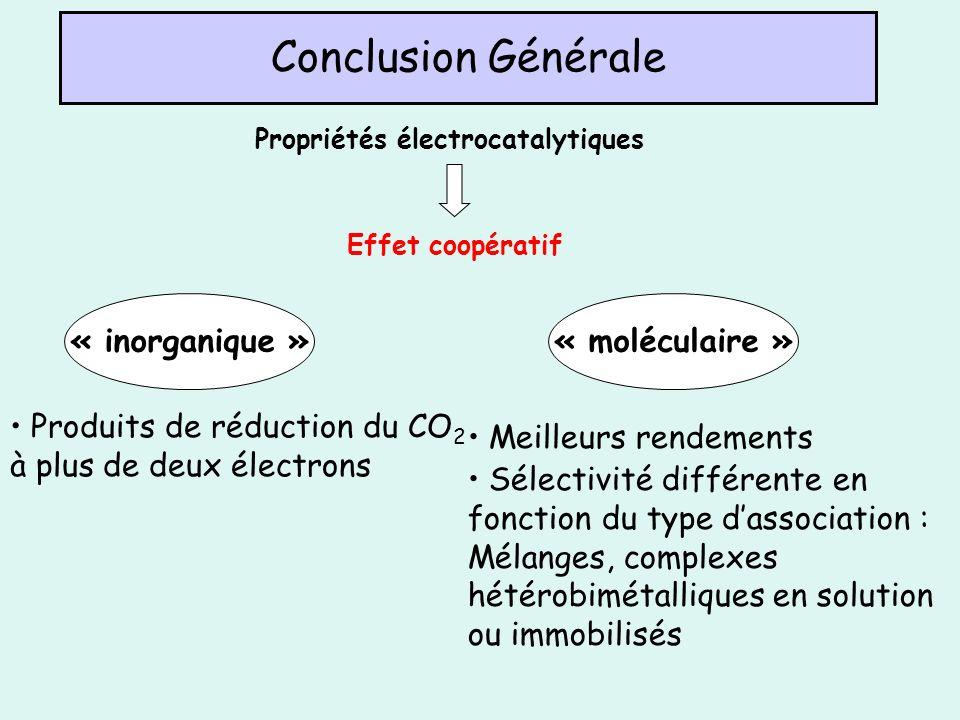 Conclusion Générale Propriétés électrocatalytiques Effet coopératif « moléculaire »« inorganique » Produits de réduction du CO 2 à plus de deux électr