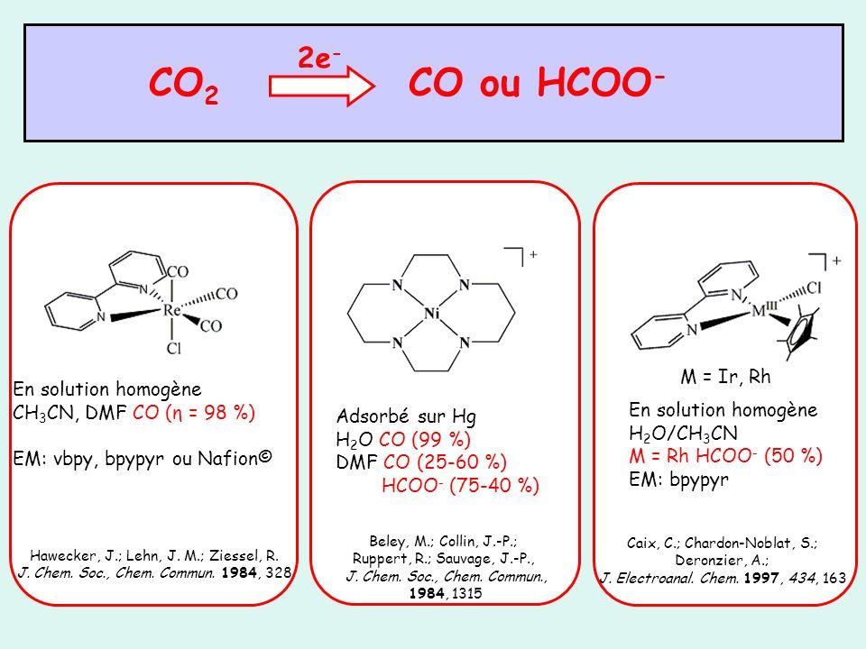 VCs du complexe mononucléaire [Re(dmbpy)(CO) 3 Cl] 0-2 10 μA MeCN + 0,1 M TBAP E/V vs Ag/Ag + 0,01M 100 mV/s ; CV Ø = 3 mm + e - [Re I (dmbpy)(CO) 3 Cl] [Re I (dmbpy.- )(CO) 3 Cl] - [Re 0 (dmbpy.- )(CO) 3 Cl] 2- + e - -Cl - rapide [Re 0 (dmbpy.- )(CO) 3 ] - [Re 0 (dmbpy)(CO) 3 ] 2 - e - -Cl - {dmbpy.- } lent [Re 0 (dmbpy)(CO) 3 ] CH 3 CN Dim [Re I (dmbpy.- )(CO) 3 (CH 3 CN)] [Re 0 (dmbpy)(CO) 3 ] 2 [Re I (dmbpy.- )(CO) 3 ] {dmbpy.