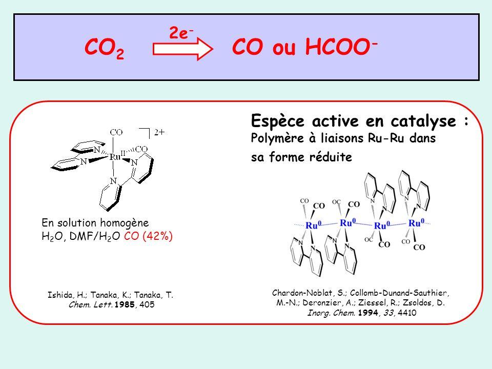 Activité catalytique vis-à-vis de lélectroréduction du CO 2 Activation (modeste) de la réduction du CO 2 au delà de 2 électrons Effet coopératif Activité catalytique différente sans nanoparticule : CO (100 %) avec Ni, Ru : CO (35 %) et HCOO - (20 %) avec Rh, Cu : CO (15, 35 %) et HCOO - (5, 15 %), méthane, éthène, propane (1 %) conductivité électronique dans les films de polymère