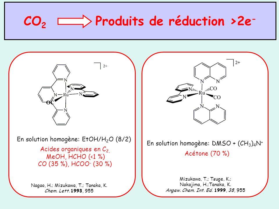 EM : CH 3 CN + 0,01 M HCl méthane (13 %), éthane (0,3 %), éthylène (4,5 %), propène (0,9 %), propane (0,4 %), butène (0,3 %) Rhodium métallique.
