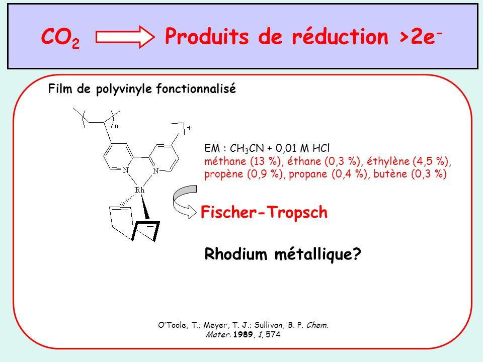 Problèmes de stabilité en solution des complexes hétérobimétalliques avec les ligands « non-innocents » Décoordination partielle [Cl(CO) 3 Re I (L)M III (Cp*)Cl] + [Re I (L)(CO) 3 Cl] + [M III (MeCN) 2 (Cp*)Cl] + M = Ir, Rh Inutilisables en catalyse L5L5 L6L6
