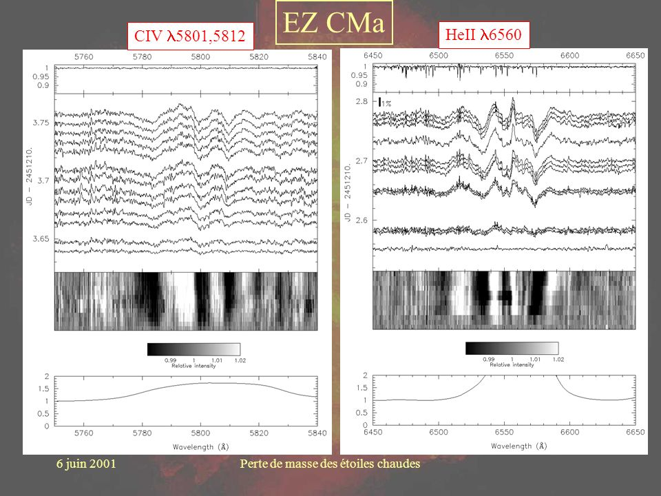 6 juin 2001Perte de masse des étoiles chaudes HeII 6560CIV 5801,5812 EZ CMa