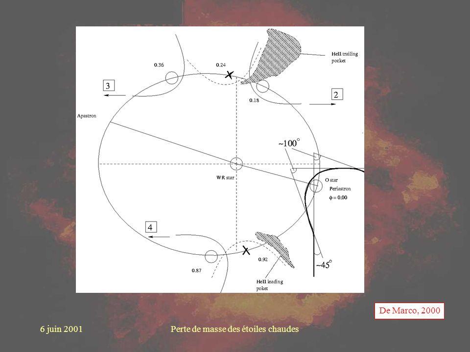 6 juin 2001Perte de masse des étoiles chaudes De Marco, 2000