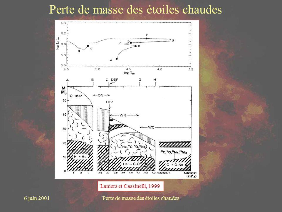6 juin 2001Perte de masse des étoiles chaudes Lamers et Cassinelli, 1999