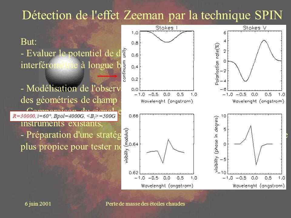 6 juin 2001Perte de masse des étoiles chaudes Vmax= 7.3% Vmin= -2.7% Vmax= 31% Vmin= -20% R=60000, i=60°, Bpol=4000G, =500G Détection de l'effet Zeema
