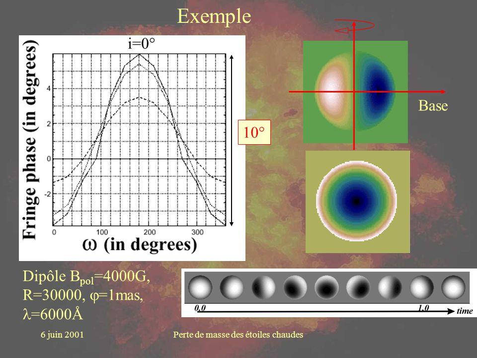 6 juin 2001Perte de masse des étoiles chaudes Exemple Dipôle B pol =4000G, R=30000, =1mas, =6000Å i=0° 10° Base