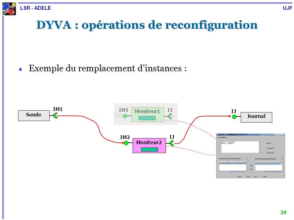 LSR - ADELE UJF 34 DYVA : opérations de reconfiguration Exemple du remplacement dinstances : Exemple du remplacement dinstances : IM1 Sonde IJ Journal
