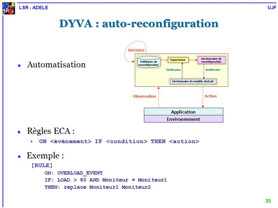 LSR - ADELE UJF 35 DYVA : auto-reconfiguration Automatisation Automatisation Règles ECA : Règles ECA : ON IF THEN ON IF THEN Exemple : Exemple : [RULE