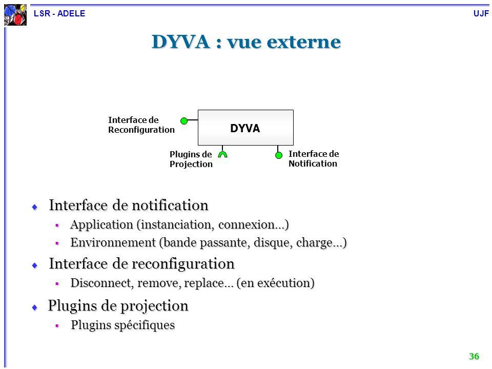 LSR - ADELE UJF 36 DYVA : vue externe DYVA Interface de Notification Interface de notification Interface de notification Application (instanciation, c