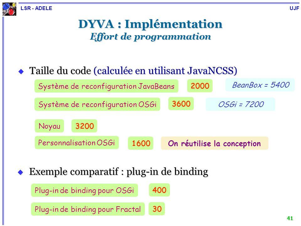 LSR - ADELE UJF 41 DYVA : Implémentation Effort de programmation Taille du code (calculée en utilisant JavaNCSS) Taille du code (calculée en utilisant