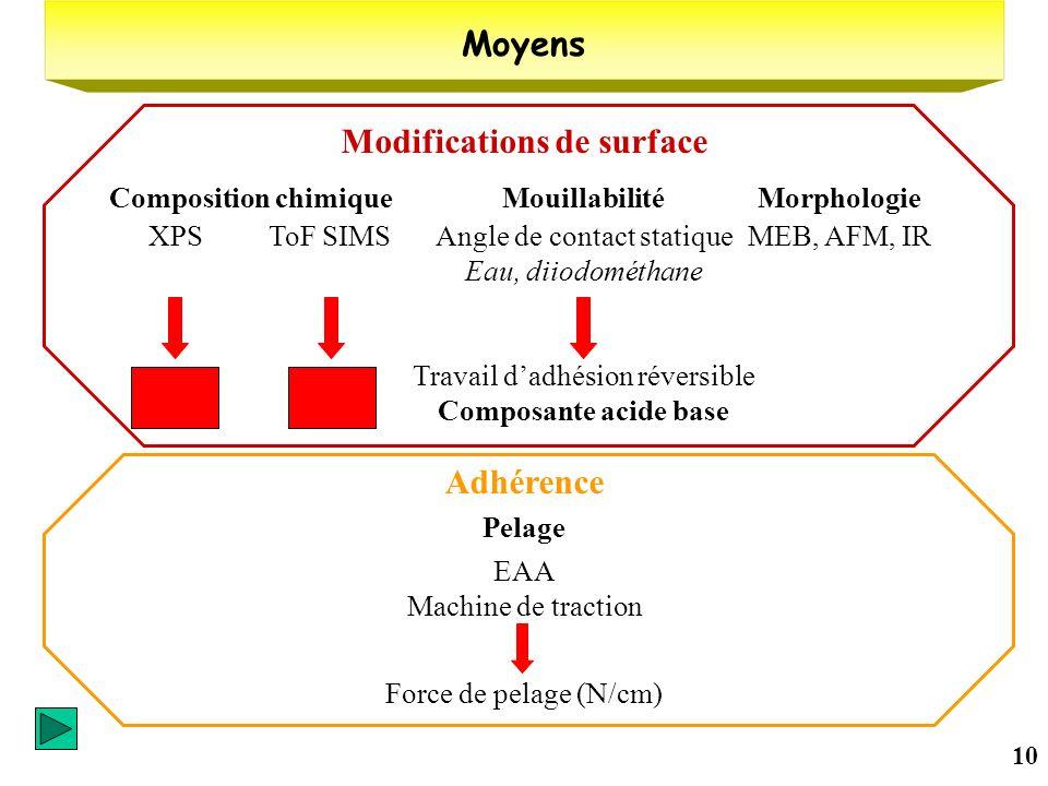 10 Moyens Modifications de surface Adhérence XPS Composition chimique ToF SIMS Mouillabilité Angle de contact statique Eau, diiodométhane Travail dadh