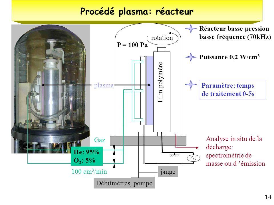 14 Procédé plasma: réacteur Gaz plasma Film polymère rotation Débitmètres, pompe jauge Analyse in situ de la décharge: spectrométrie de masse ou d émi