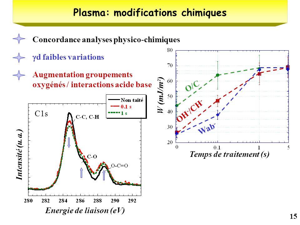 15 Temps de traitement (s) O/C (%) O/C Plasma: modifications chimiques Intensité réduite OH - /CH - Energie de liaison (eV) Intensité (u.a.) d faibles