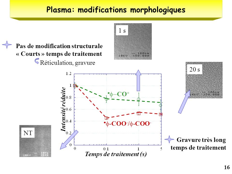 16 Plasma: modifications morphologiques Pas de modification structurale « Courts » temps de traitement Temps de traitement (s) Intensité réduite CO +