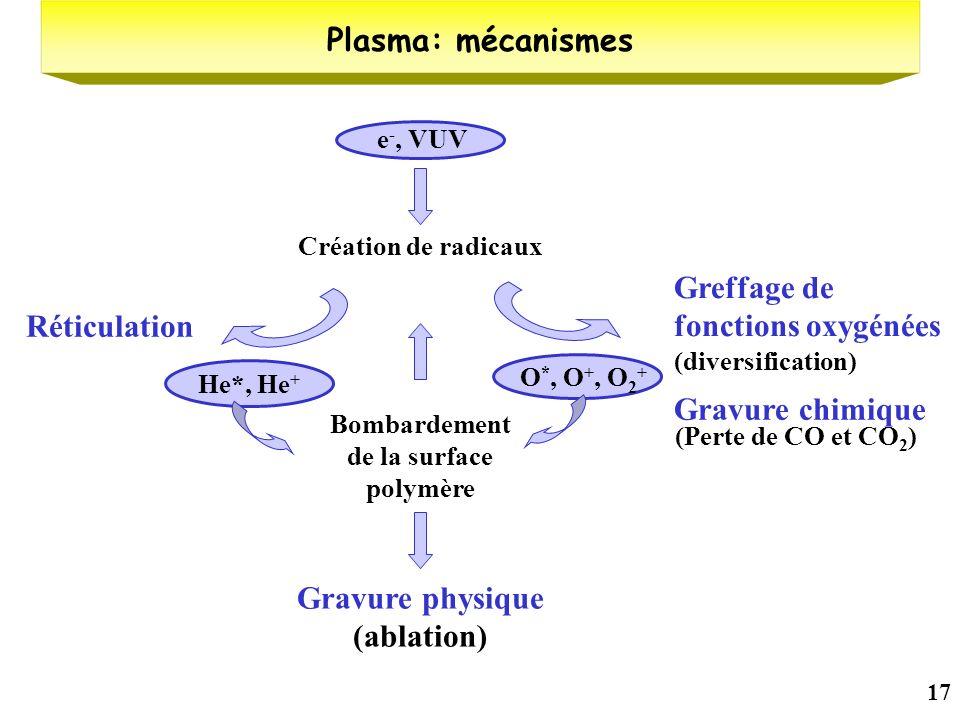17 Plasma: mécanismes He*, He + O *, O +, O 2 + Bombardement de la surface polymère Création de radicaux Réticulation Greffage de fonctions oxygénées