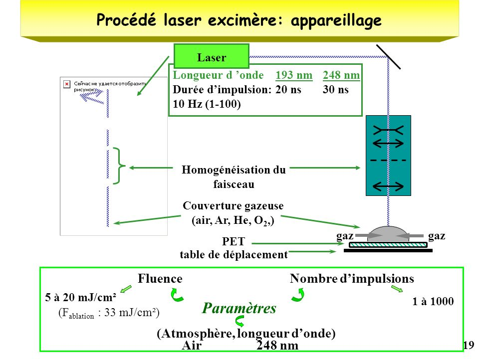 19 Longueur d onde 193 nm 248 nm Durée dimpulsion: 20 ns 30 ns 10 Hz (1-100) Couverture gazeuse (air, Ar, He, O 2,) PET table de déplacement Homogénéi