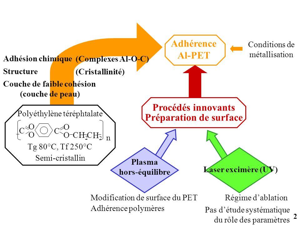 2 Adhérence polymères Modification de surface du PET Pas détude systématique du rôle des paramètres Régime dablation Adhérence Al-PET Procédés innovan