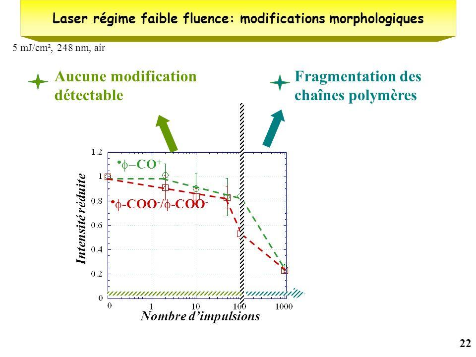22 5 mJ/cm², 248 nm, air Laser régime faible fluence: modifications morphologiques Nombre dimpulsions Intensité réduite CO + -COO - / -COO - Aucune mo