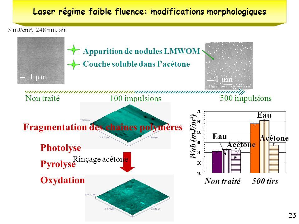 23 Non traité500 impulsions Couche soluble dans lacétone 100 impulsions Rinçage acétone Laser régime faible fluence: modifications morphologiques 5 mJ