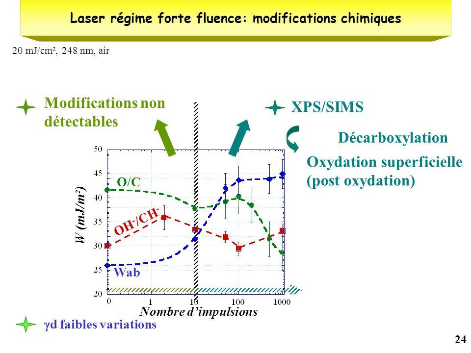 24 20 mJ/cm², 248 nm, air Laser régime forte fluence: modifications chimiques Nombre dimpulsions O/C (%) O/C Intensité réduite OH - /CH - d faibles va