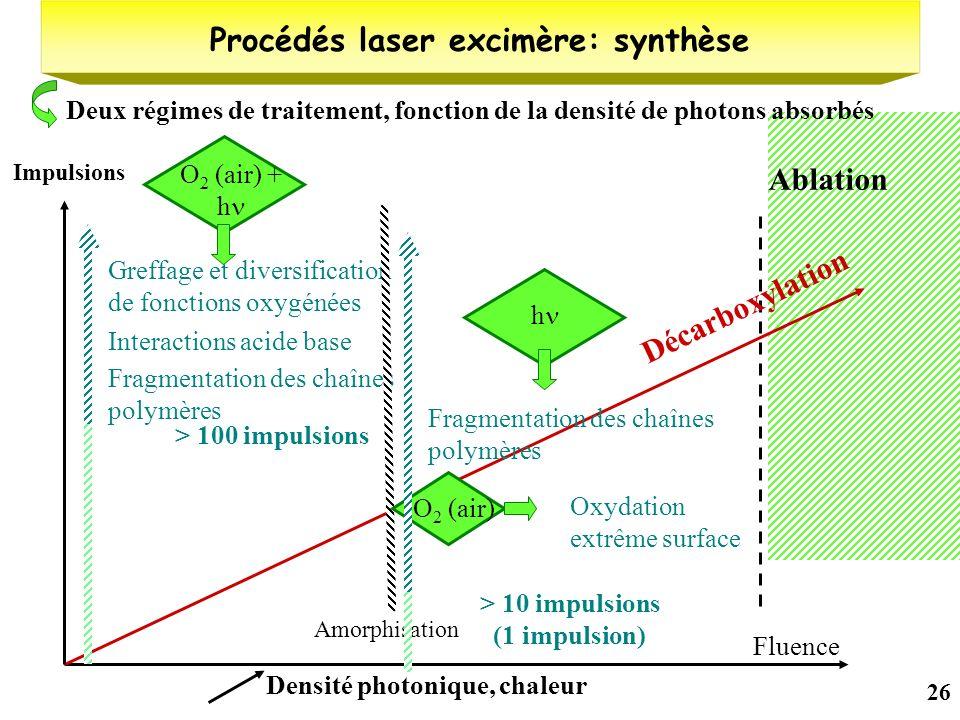 26 Procédés laser excimère: synthèse Fluence Ablation Décarboxylation Densité photonique, chaleur Deux régimes de traitement, fonction de la densité d