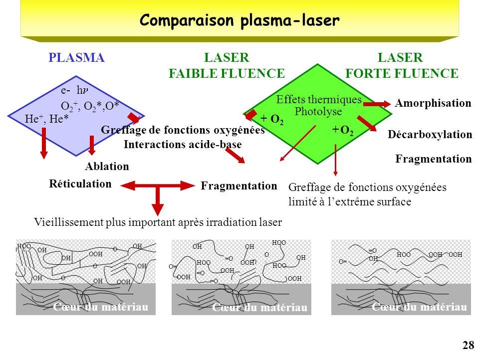 28 Comparaison plasma-laser Vieillissement plus important après irradiation laser Fragmentation Effets thermiques Photolyse LASER FAIBLE FLUENCE OH OO