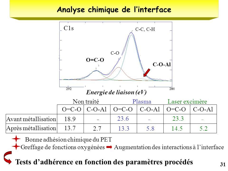 31 C-O-Al Analyse chimique de linterface C-C, C-H C-O O=C-O Energie de liaison (eV) Non traité Avant métallisation Après métallisation O=C-OC-O-Al 18.