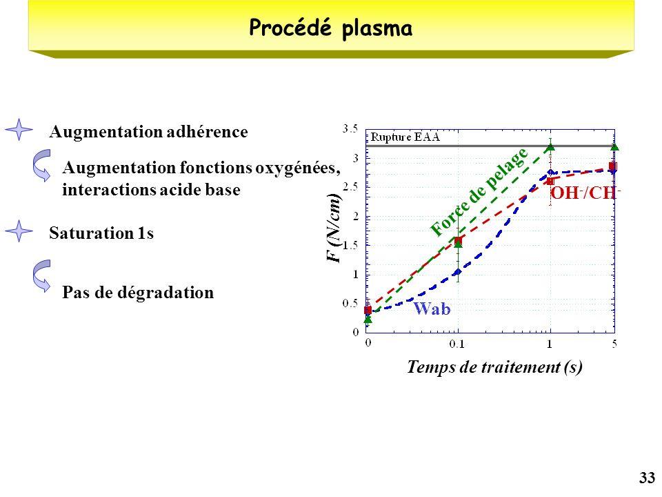 33 Procédé plasma Wab W (mJ/m²) OH - /CH - Intensité réduite Temps de traitement (s) F (N/cm) Force de pelage Augmentation adhérence Saturation 1s Pas