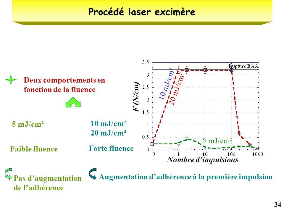 34 Procédé laser excimère Deux comportements en fonction de la fluence 5 mJ/cm² Faible fluence Pas daugmentation de ladhérence 10 mJ/cm² 20 mJ/cm² For