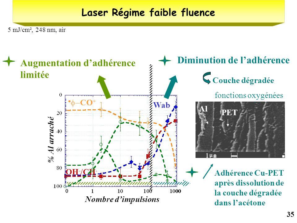 35 Laser Régime faible fluence W (mJ/cm²) Wab Intensité réduite OH - /CH - CO + 5 mJ/cm², 248 nm, air Nombre dimpulsions Force de pelage (N/cm) Adhére