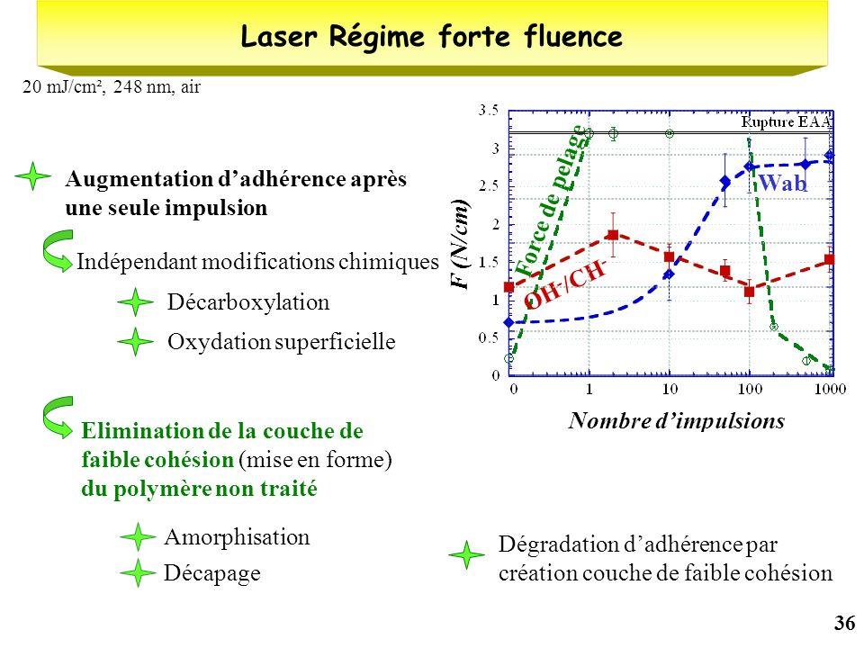 36 Laser Régime forte fluence 20 mJ/cm², 248 nm, air Nombre dimpulsions Augmentation dadhérence après une seule impulsion Décarboxylation Oxydation su