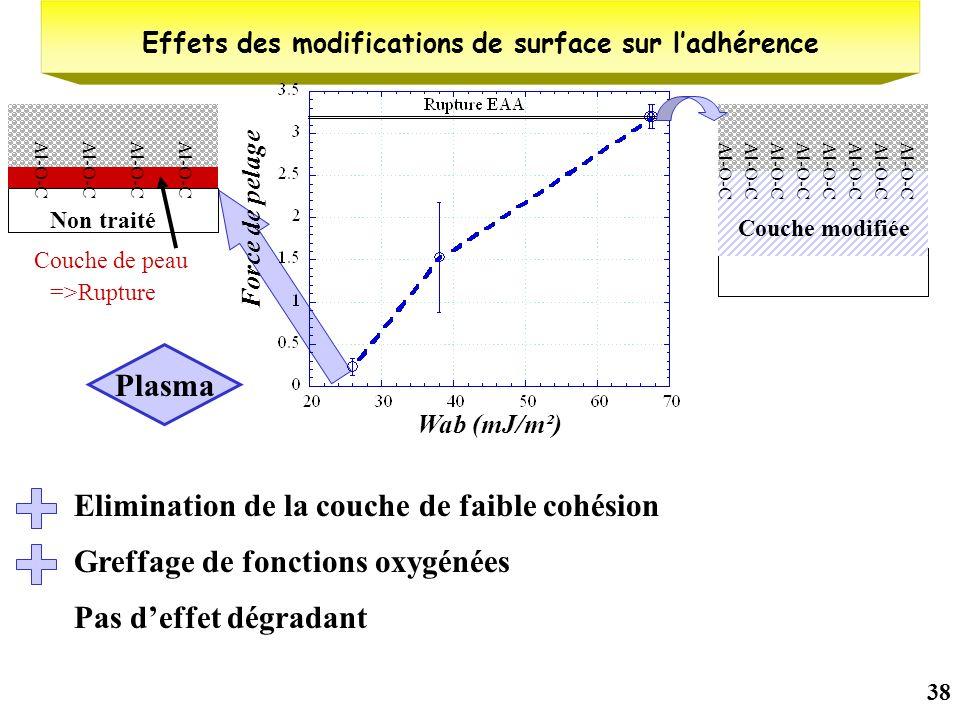 38 =>Rupture Al-O-C Non traité Couche de peau Effets des modifications de surface sur ladhérence Wab (mJ/m²) Force de pelage Plasma Elimination de la
