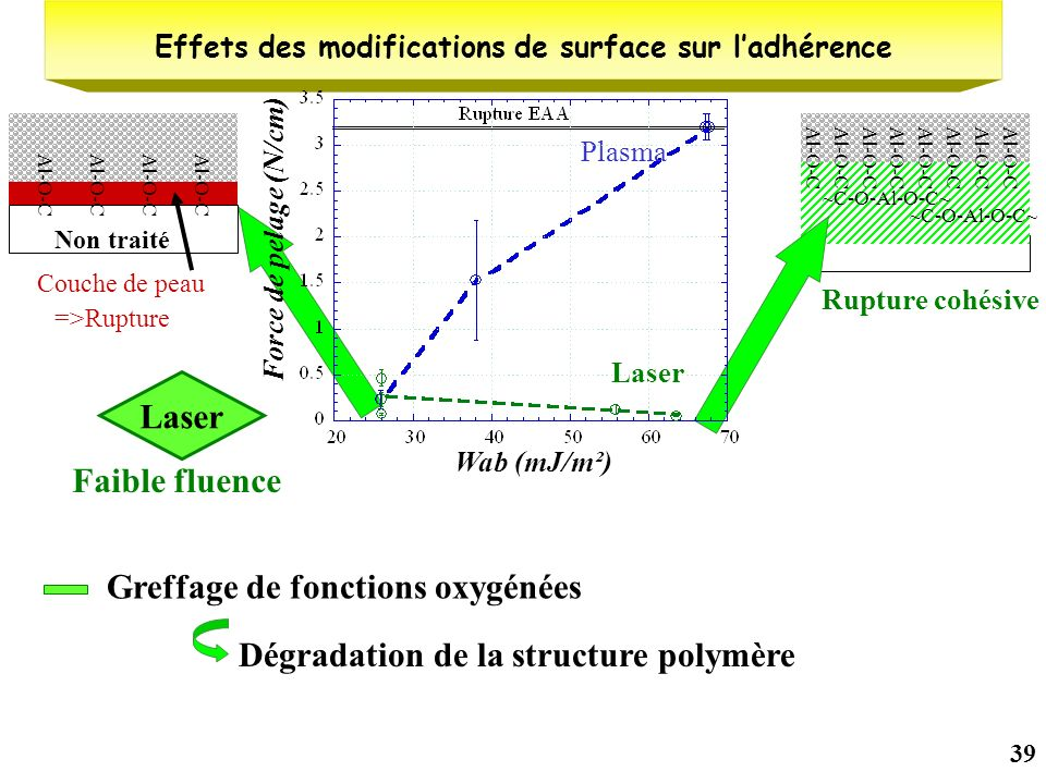 39 ~C-O-Al-O-C~ Al-O-C Rupture cohésive =>Rupture Al-O-C Non traité Couche de peau Effets des modifications de surface sur ladhérence Wab (mJ/m²) Forc