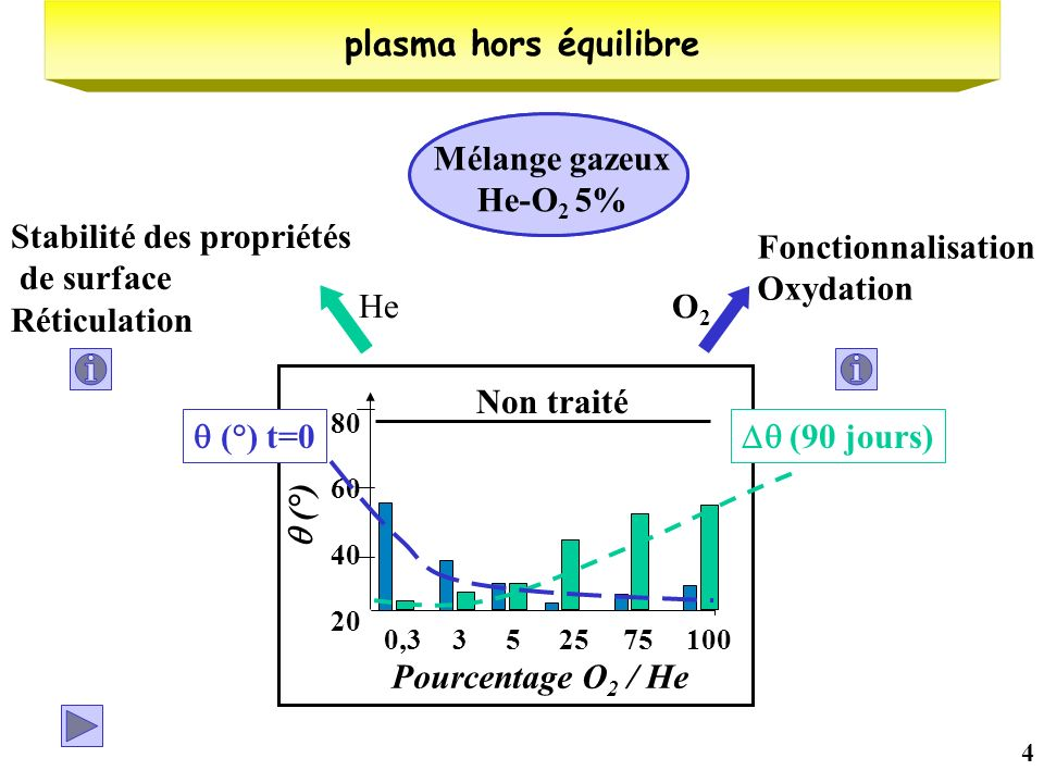 4 20 40 60 80 0,3352575100 Pourcentage O 2 / He (°) Non traité (90 jours) He Stabilité des propriétés de surface Réticulation (°) t=0 Fonctionnalisati