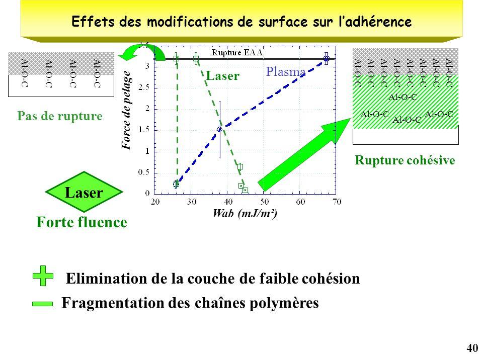 40 Effets des modifications de surface sur ladhérence Wab (mJ/m²) Force de pelage Al-O-C Pas de rupture Fragmentation des chaînes polymères Eliminatio