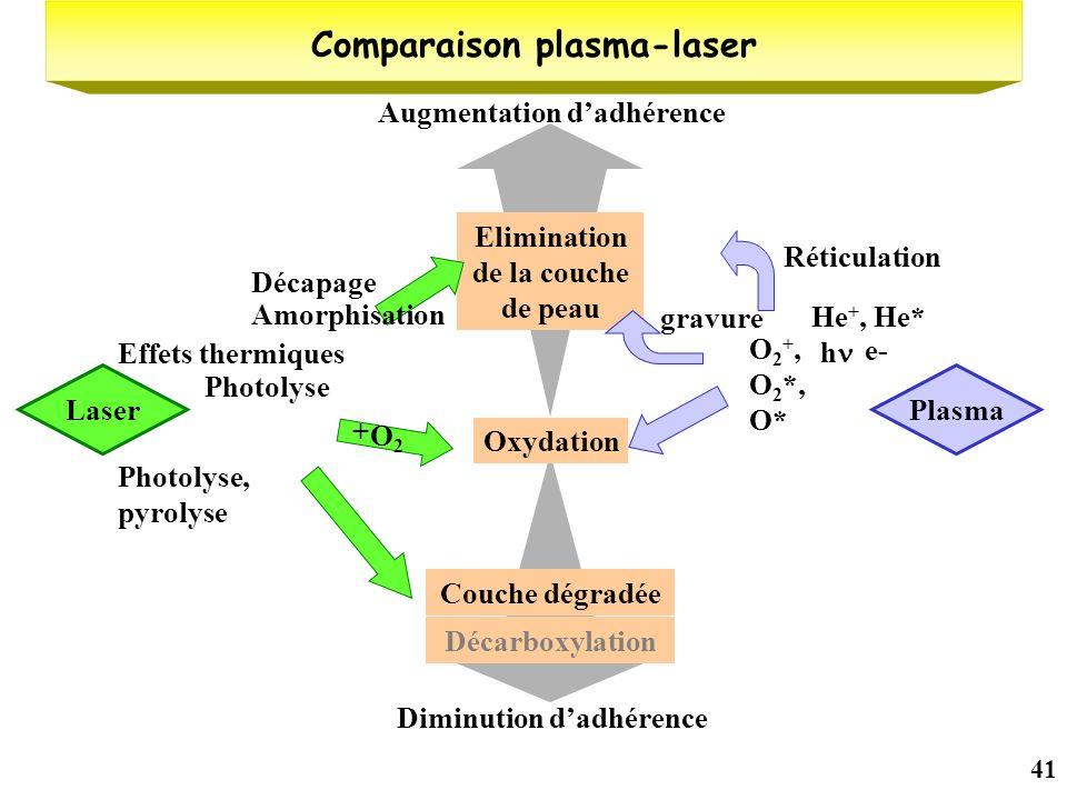 41 Comparaison plasma-laser Oxydation O2O2 + Augmentation dadhérence Elimination de la couche de peau Effets thermiques Photolyse Amorphisation Décapa