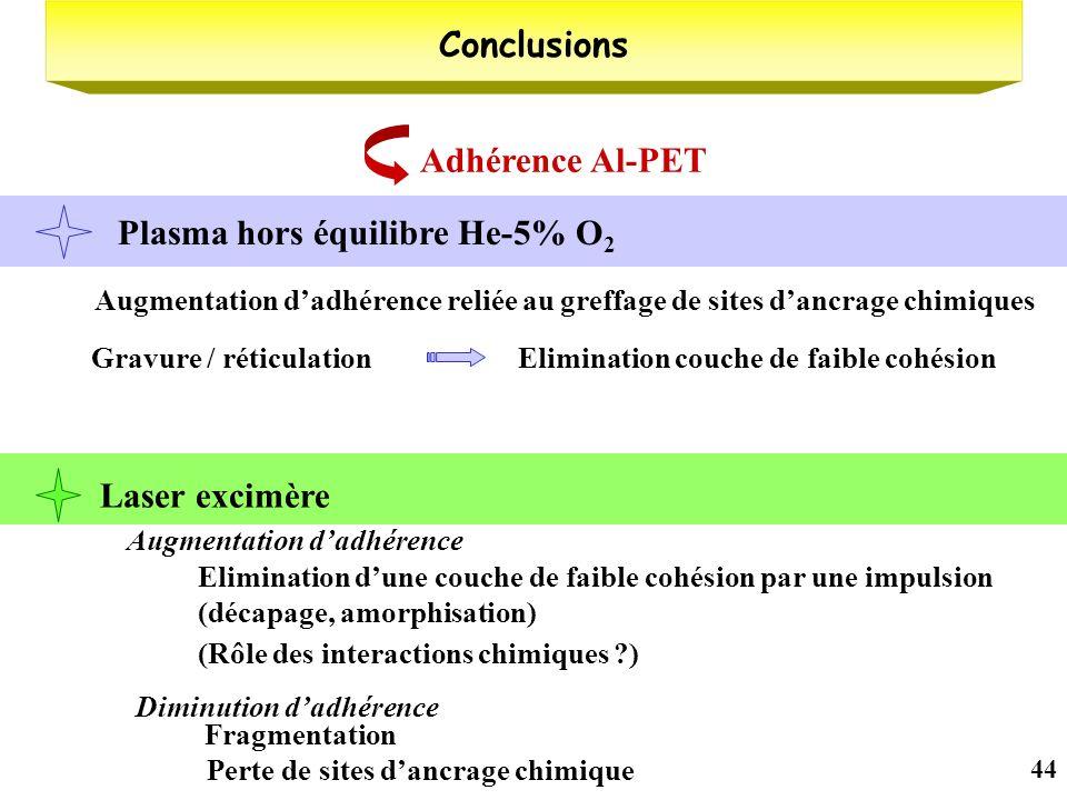 44 Adhérence Al-PET Augmentation dadhérence reliée au greffage de sites dancrage chimiques Gravure / réticulation Elimination couche de faible cohésio