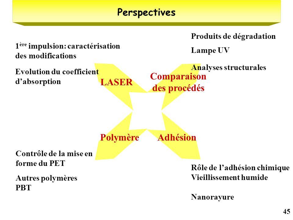 45 1 ère impulsion: caractérisation des modifications LASER Evolution du coefficient dabsorption Produits de dégradation Comparaison des procédés Lamp