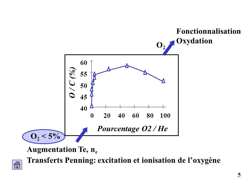 5 40 45 50 55 60 020406080100 Pourcentage O2 / He O / C (%) Fonctionnalisation Oxydation O2O2 Augmentation Te, n e O 2 < 5% Transferts Penning: excita