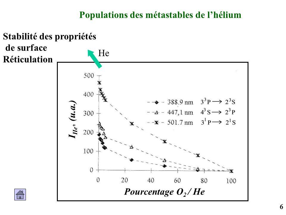 6 Pourcentage O 2 / He I He* (u.a.) Populations des métastables de lhélium He Stabilité des propriétés de surface Réticulation
