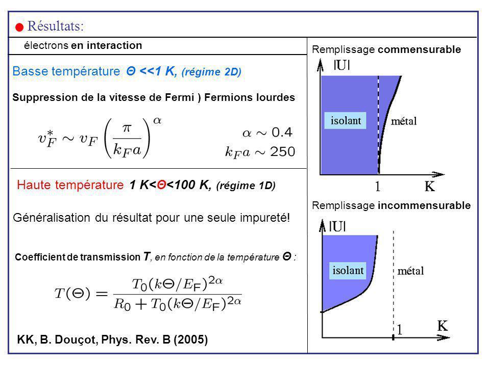 Résultats: Haute température 1 K<Θ<100 K, (régime 1D) Généralisation du résultat pour une seule impureté! KK, B. Douçot, Phys. Rev. B (2005) Basse tem