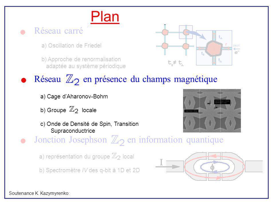Plan Réseau carré a) représentation du groupe local b) Spectromètre IV des q-bit à 1D et 2D Soutenance K. Kazymyrenko: a) Oscillation de Friedel b) Ap