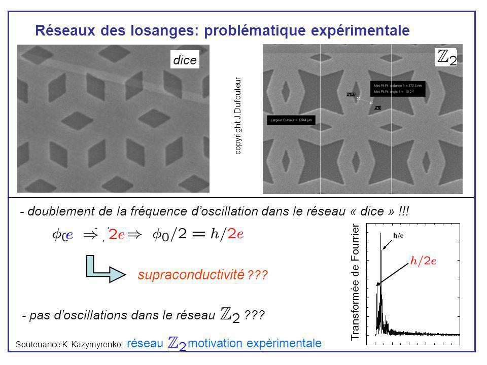 Réseaux des losanges: problématique expérimentale Soutenance K. Kazymyrenko: copyright J.Dufouleur - pas doscillations dans le réseau ??? - doublement