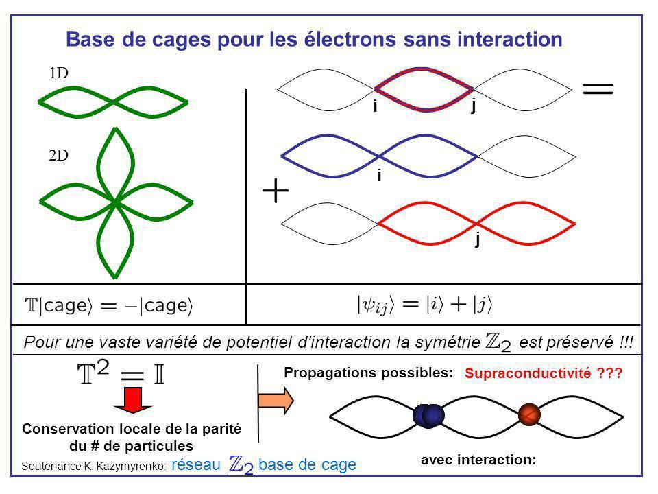Base de cages pour les électrons sans interaction Soutenance K. Kazymyrenko: Pour une vaste variété de potentiel dinteraction la symétrie est préservé