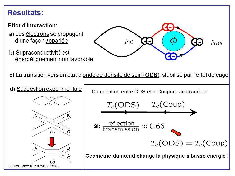 Résultats: Soutenance K. Kazymyrenko. Compétition entre ODS et « Coupure au nœuds » Si: a) Les électrons se propagent dune façon appariée b) Supracond